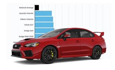 美国10款最容易吃超速罚单的车型