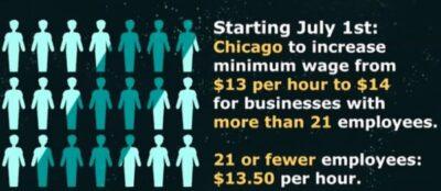 芝加哥工资:最低时薪7月1日调高至$14美元